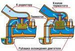 Устройство термостата автомобиля – Термостат: принцип работы,виды,устройство,фото,видео. | НЕМЕЦКИЕ АВТОМАШИНЫ