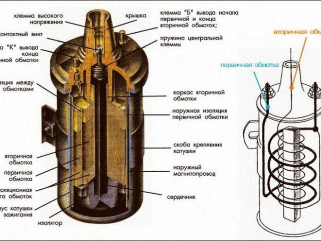 Устройство катушки зажигания – Катушка зажигания: устройство, принцип работы и признаки неисправности