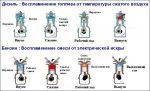 Дизельный двигатель плюсы и минусы – Дизельный двигатель: устройство, плюсы и минусы