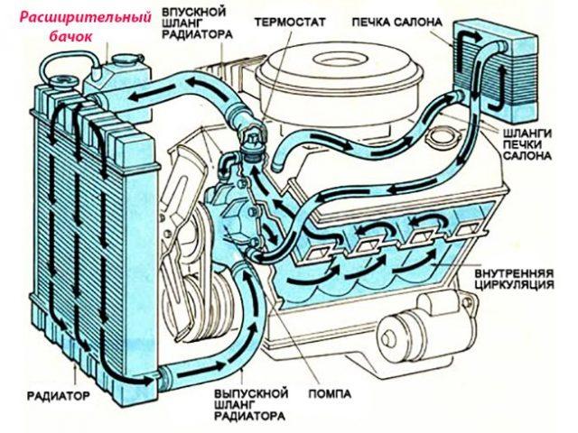 Бачок системы охлаждения – для чего нужен, принцип работы, где находится и что в него заливают » АвтоНоватор