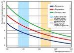 Зависимость вязкости масла от температуры таблица – Расшифровка основных показателей характеристики моторного масла